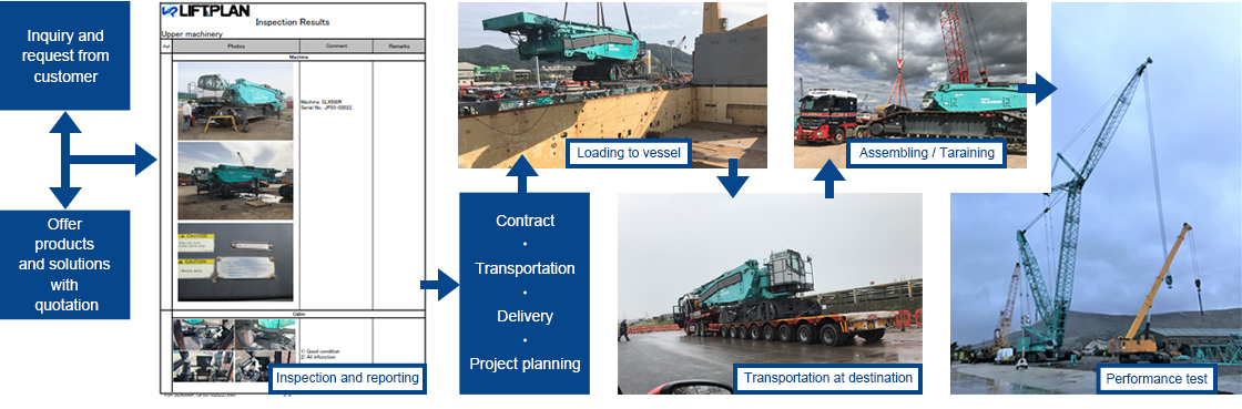 Case study : From Inquiry to Delivery ( 400t Crawler Crane )